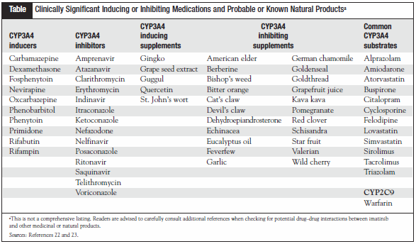Table Clinically Significant Inducing or Inhibiting Medications and Probable or Known Natural Productsa