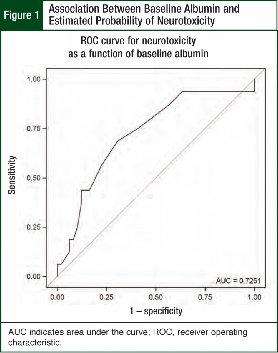 Association Between Baseline Albumin and Estimated Probability of Neurotoxicity