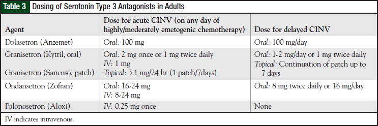 Dosing of Serotonin Type 3 Antagonists in Adults